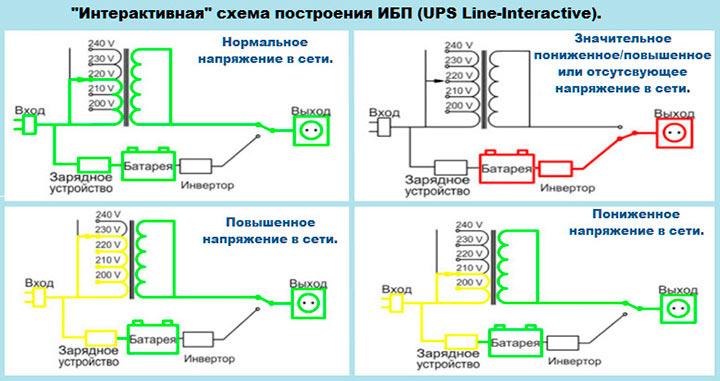 Линейно интерактивные ИБП
