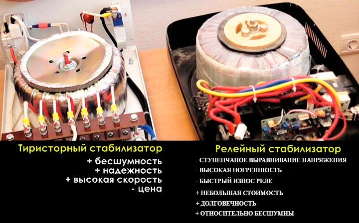 Сравнение релейного и электронного стабилизаторов
