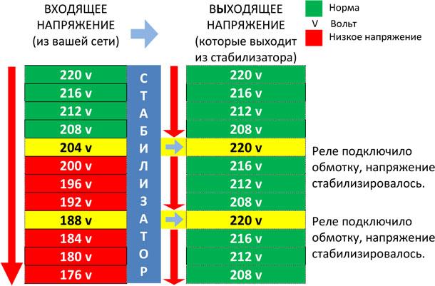 Принцип работы релейного стабилизатора