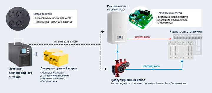 Схема ИБП в системе отопления
