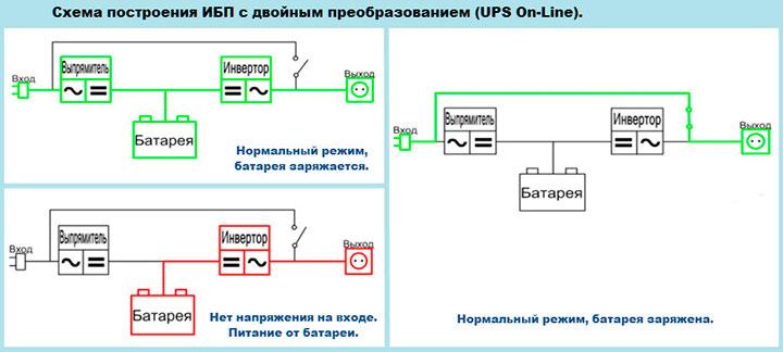 Схема ИБП с двойным преобразованием