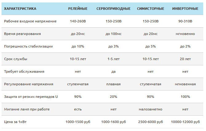 Таблица сравнение характеристик стабилизаторов