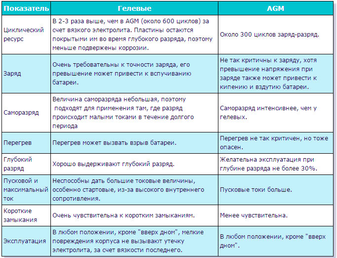 Таблица гелевые и AGM аккумуляторы