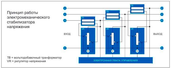 Принцип работы электромеханического сервоприводного стабилизатора