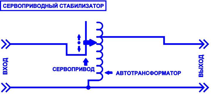 Схема стабилизатора с сервоприводом