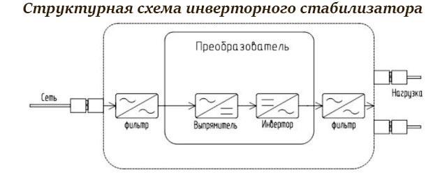 Структурная схема стабилизатора напряжения инверторного типа