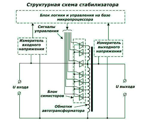 Структурная схема симисторного стабилизатора