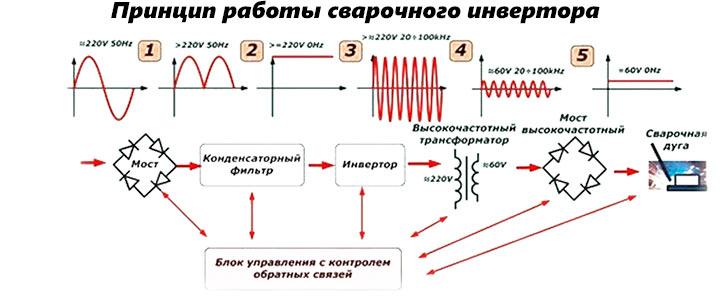 Как работает инвертор