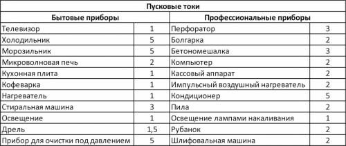 Таблица кратностей пусковых токов