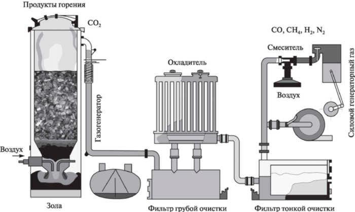 Устройство газогенератора на дровах