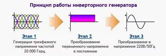 Принцип работы инверторного генератора