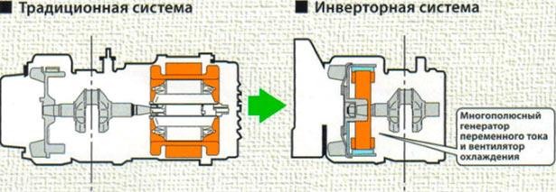 Размеры генераторов