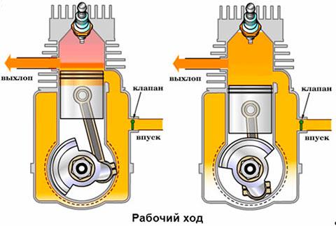 Устройство двухтактного двигателя