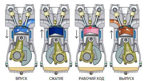Устройство четырехтактного двигателя