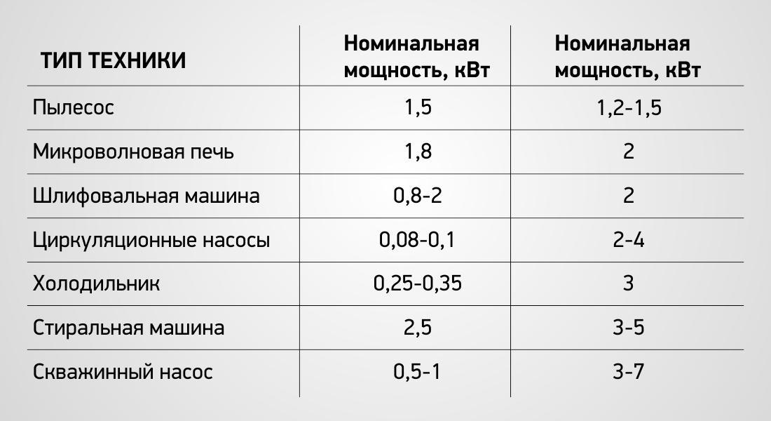 Таблица мощности некоторых домашних приборов